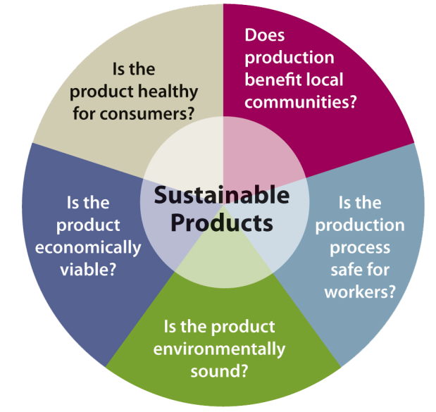 Sustainable-Products-graphic
